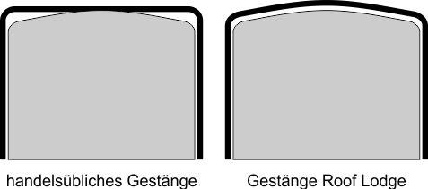 Vergleich-der-Gest-nge-Thermoinnenzelt